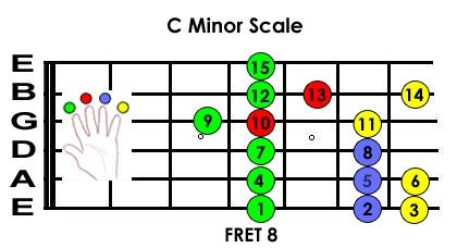 guitar scales - C minor