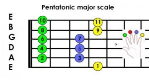 guitar scales - pentatonic major