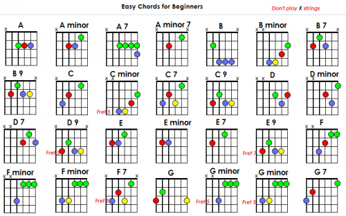Easy Chords Image collections - chord guitar finger position