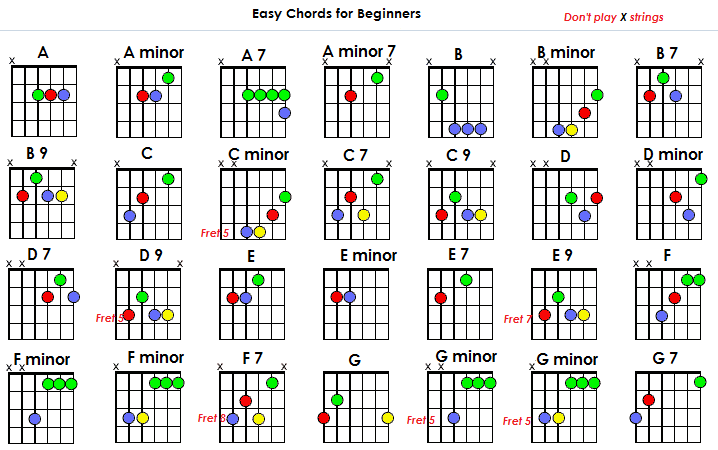image about Printable Guitar Chords Chart With Finger Numbers named Straightforward Chords for Newbies -